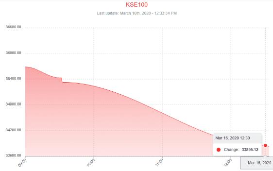 KSE 100 index