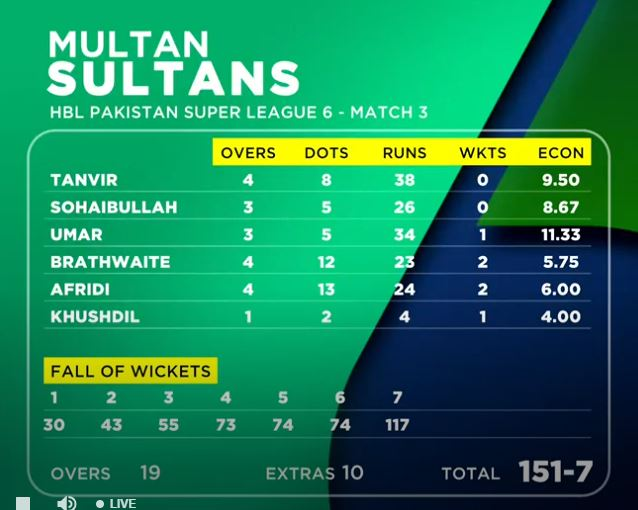 Multan Sultans Score Chart