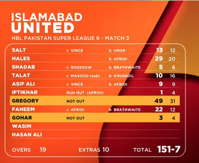 Islamabad United Score Chart
