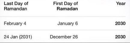 Ramadan Twice in 2030