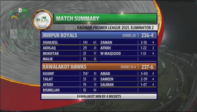 Match Summary KPL