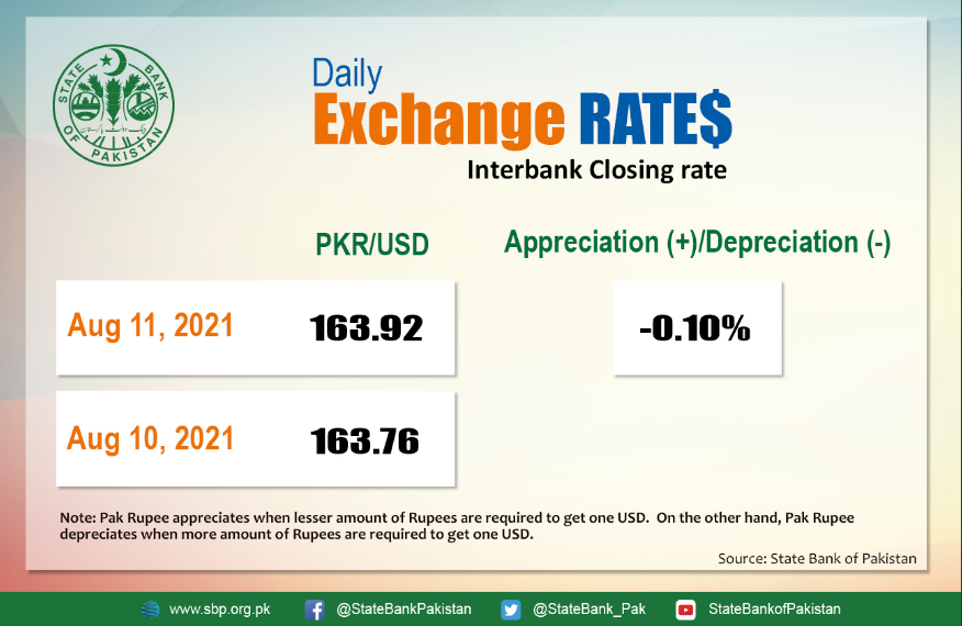 USD TO PKR